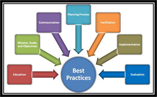 Collaborative Teaching Practices ~ Key facets of a platform for best practices with cld